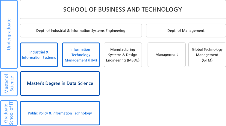 Introduction: Department of Data Science