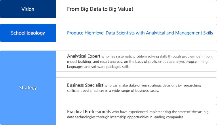 Vision: From Big Data to Big Value!, School Ideology: Produce High-level Data Scientists with Analytical and Management Skills, Strategy: Analytical Expert, Business Specialist, Practical Professionals